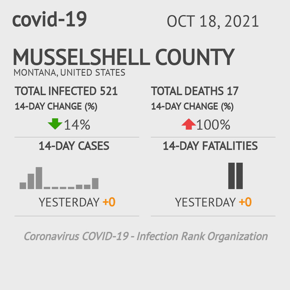 Musselshell County Coronavirus Covid-19 Risk of Infection on February 25, 2021