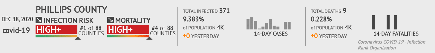 Phillips County Coronavirus Covid-19 Risk of Infection on December 18, 2020