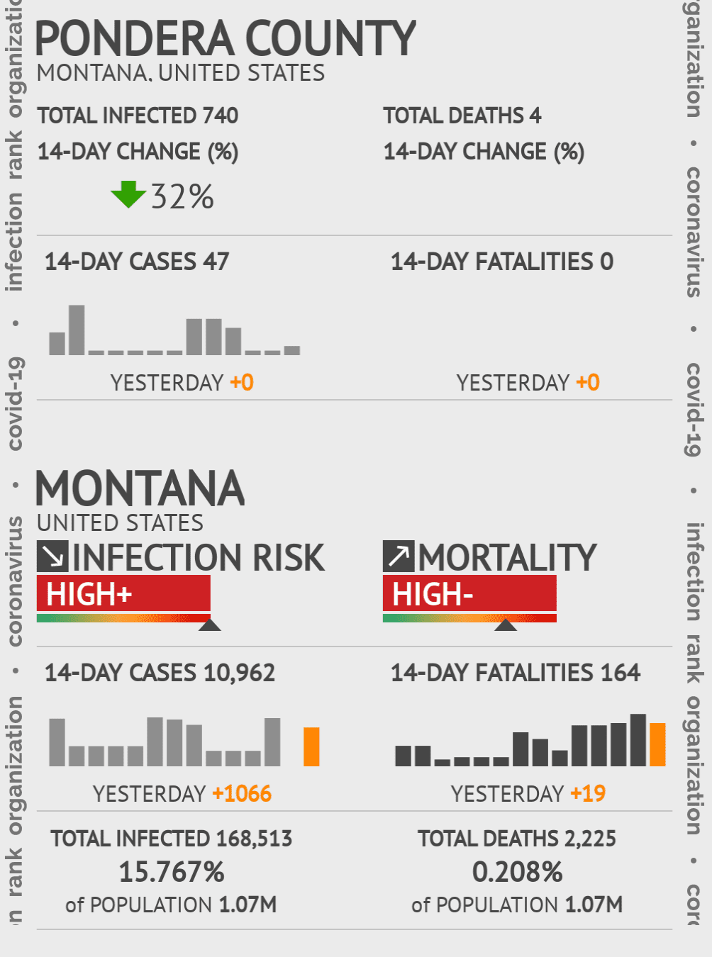 Pondera County Coronavirus Covid-19 Risk of Infection on July 24, 2021