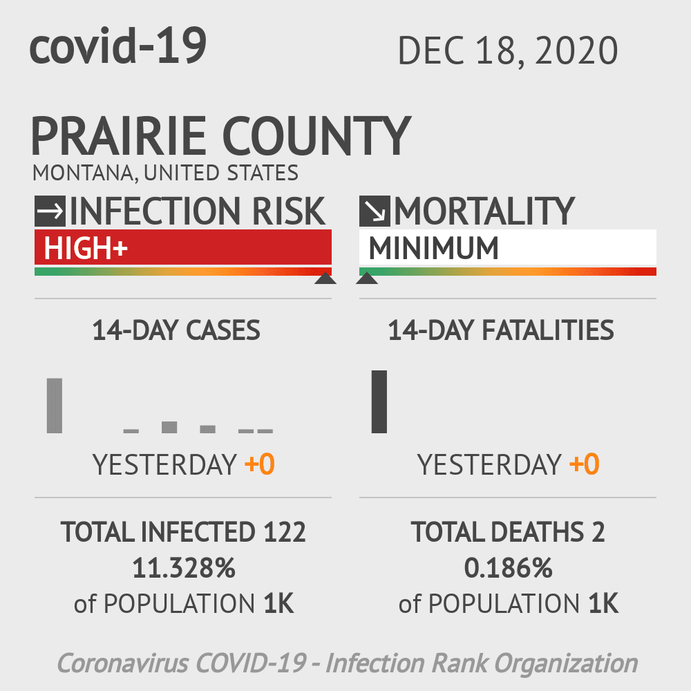 Prairie County Coronavirus Covid-19 Risk of Infection on December 18, 2020