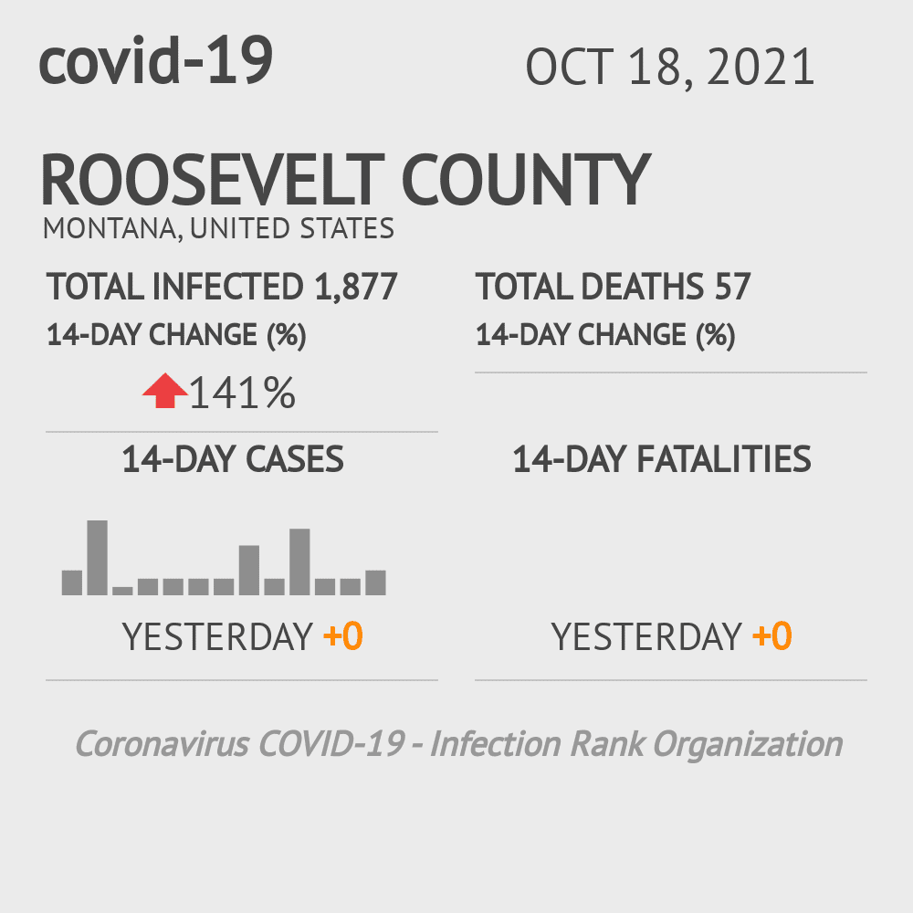 Roosevelt County Coronavirus Covid-19 Risk of Infection on March 23, 2021