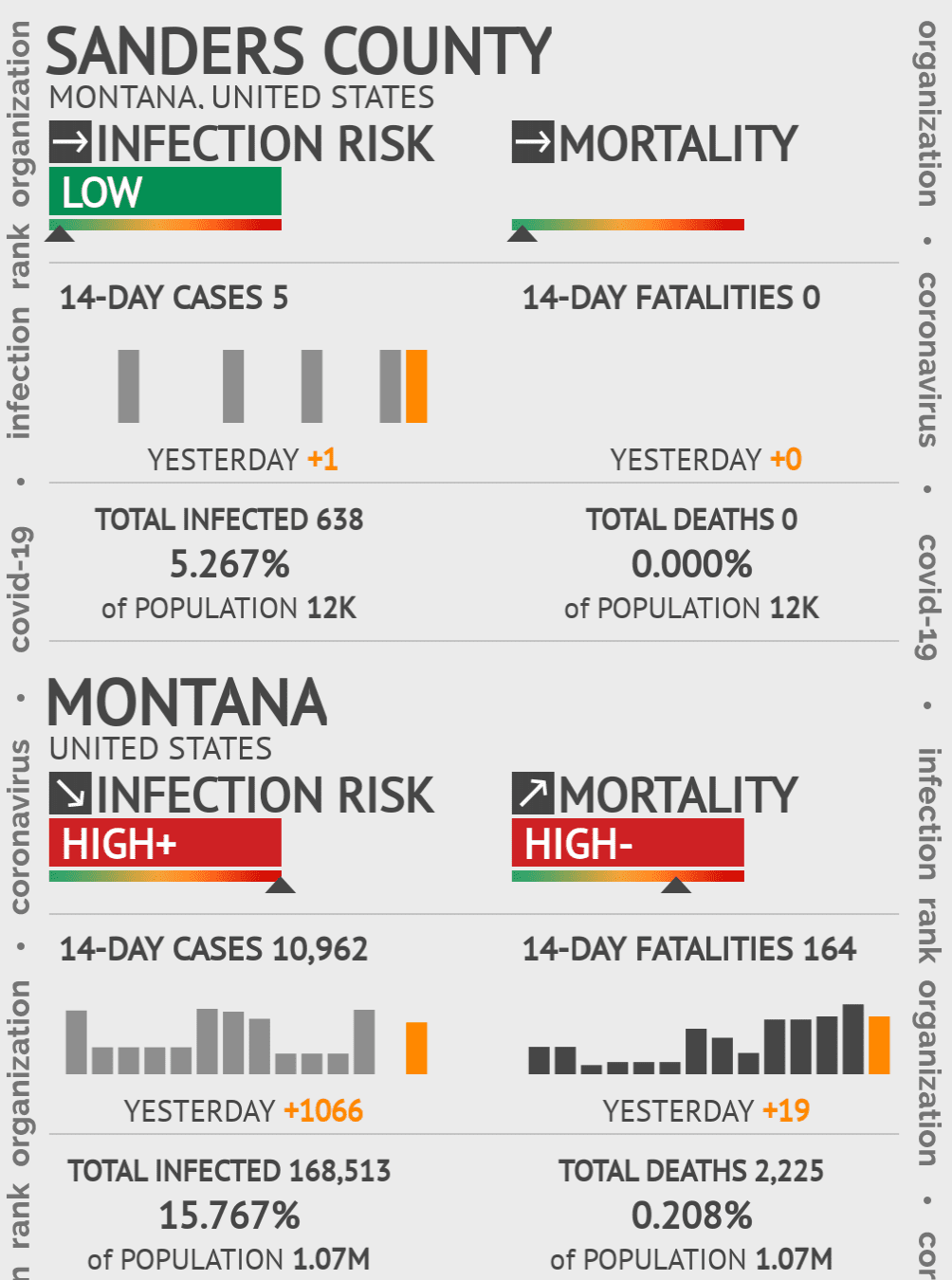 Sanders County Coronavirus Covid-19 Risk of Infection on February 25, 2021
