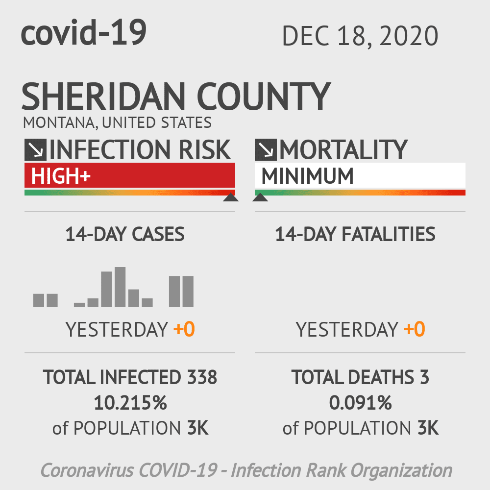 Sheridan County Coronavirus Covid-19 Risk of Infection on December 18, 2020