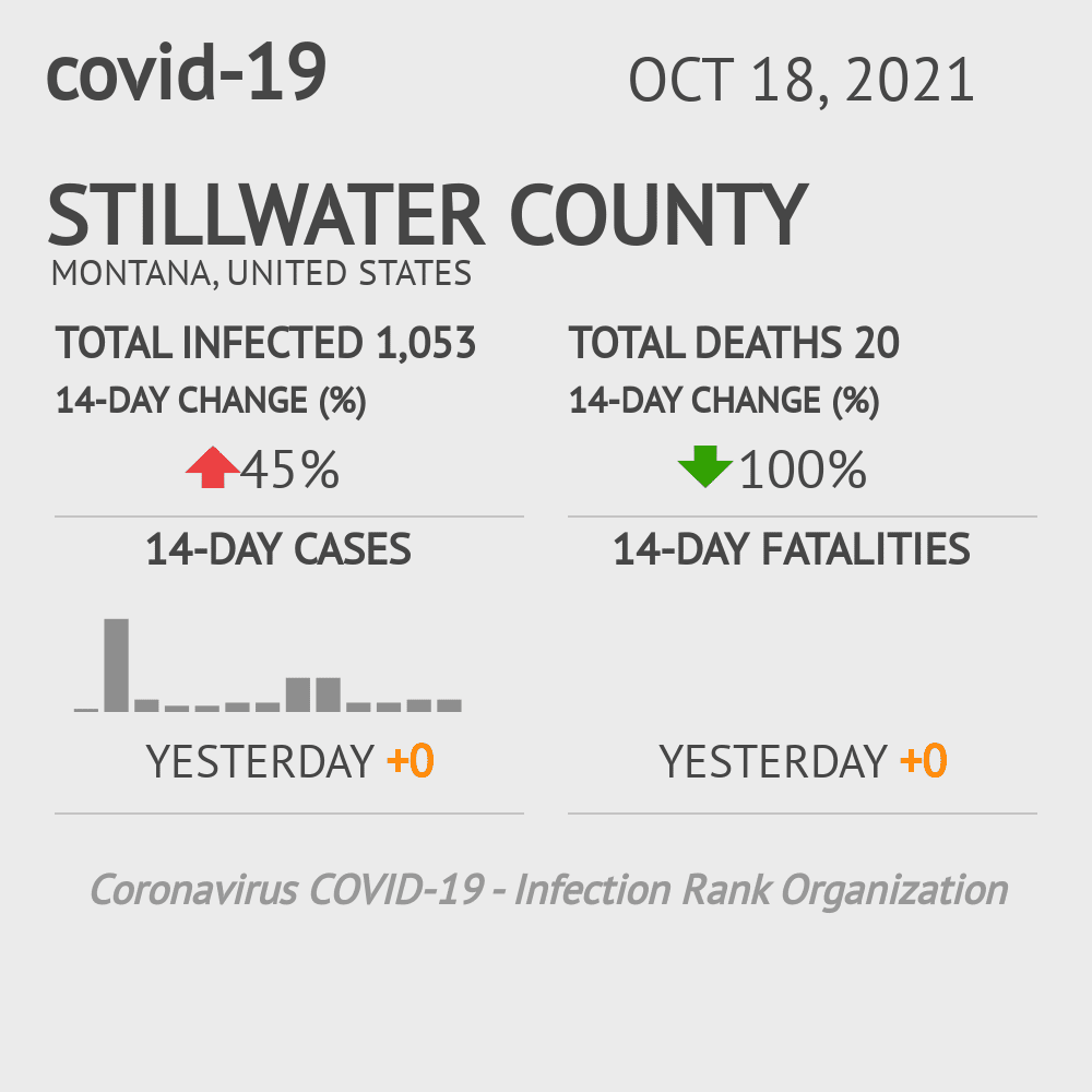 Stillwater County Coronavirus Covid-19 Risk of Infection on July 24, 2021