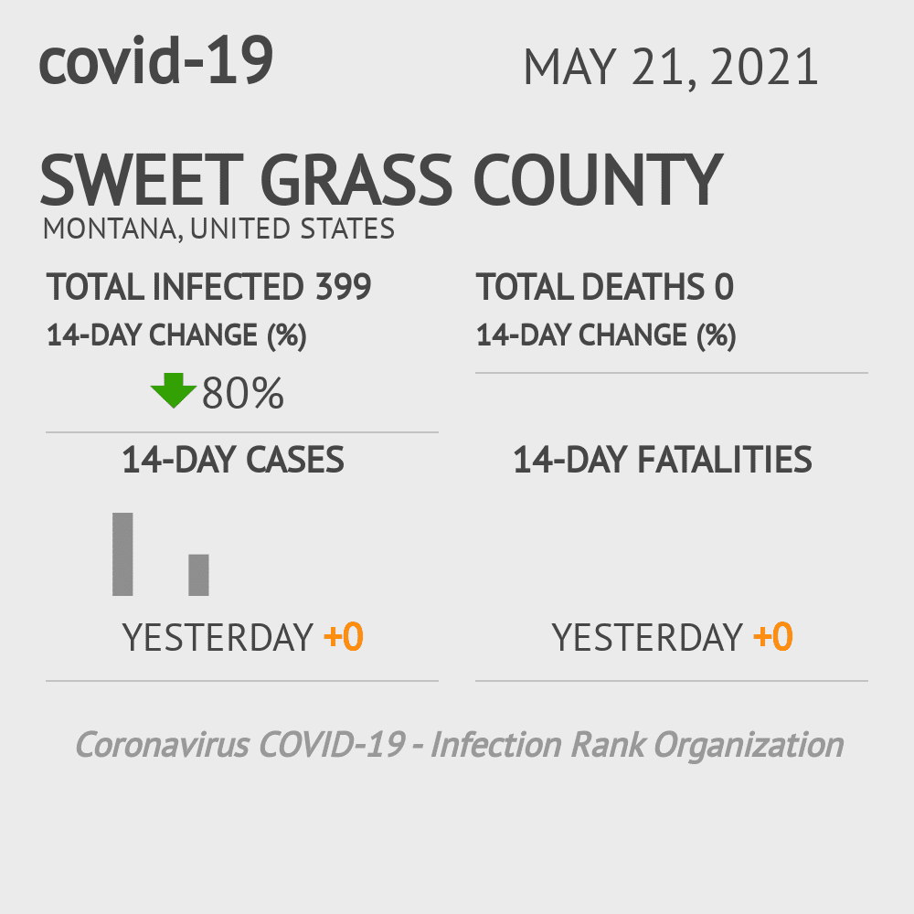 Sweet Grass County Coronavirus Covid-19 Risk of Infection on February 25, 2021