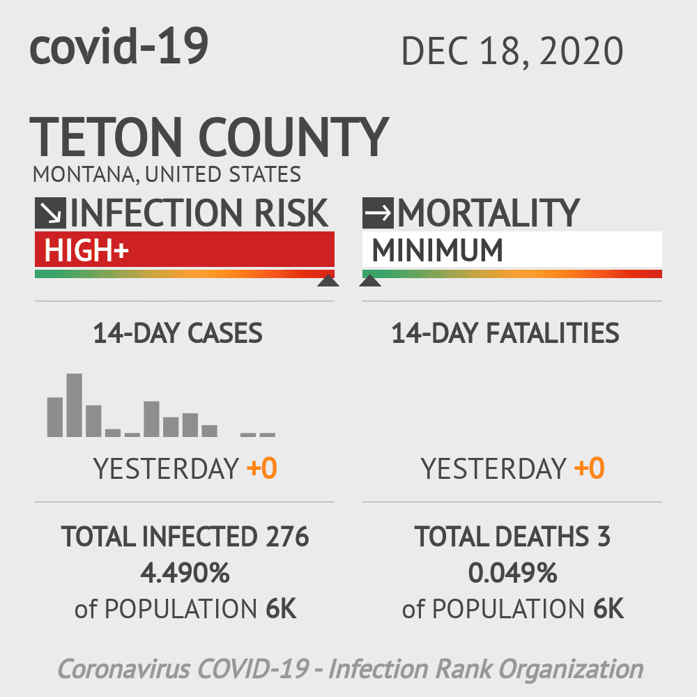 Teton County Coronavirus Covid-19 Risk of Infection on December 18, 2020