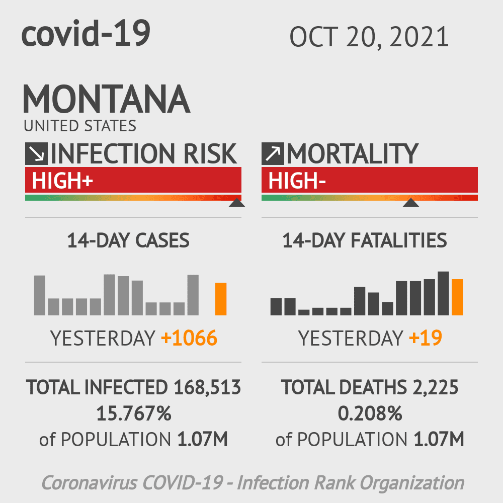 Montana Coronavirus Covid-19 Risk of Infection Update for 56 Counties on March 04, 2021