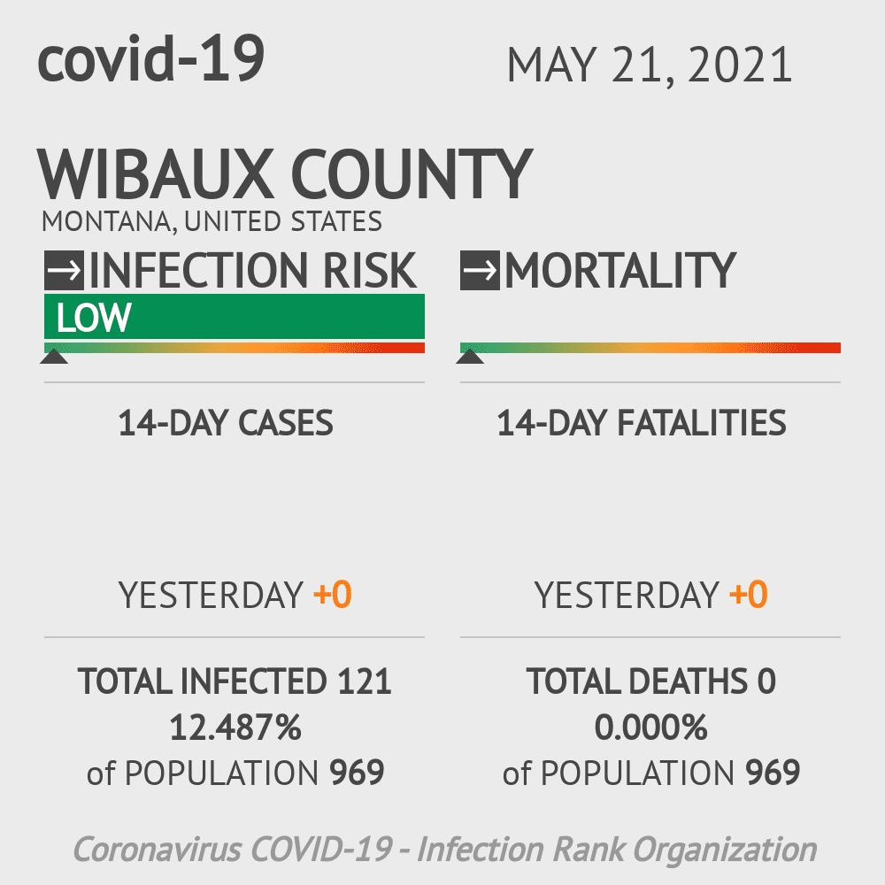 Wibaux County Coronavirus Covid-19 Risk of Infection on February 27, 2021