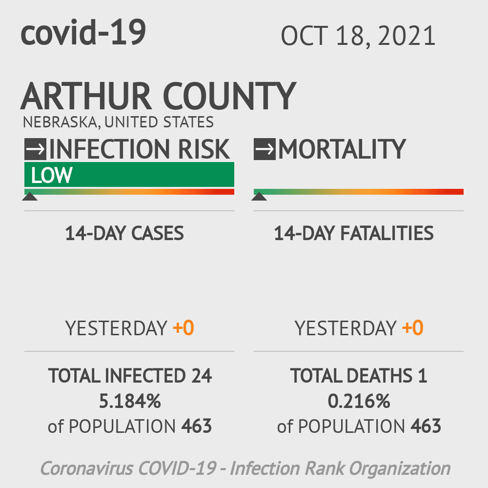 Arthur County Coronavirus Covid-19 Risk of Infection on July 24, 2021