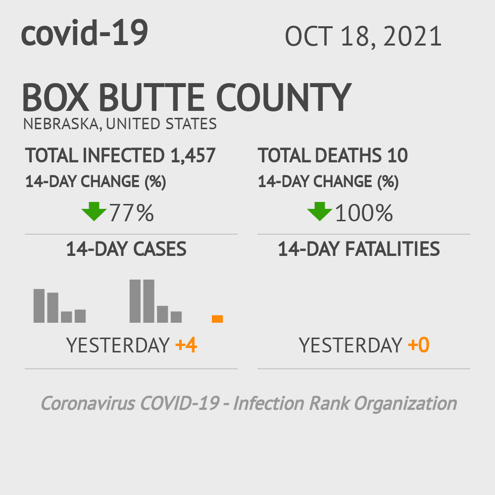 Box Butte County Coronavirus Covid-19 Risk of Infection on March 05, 2021