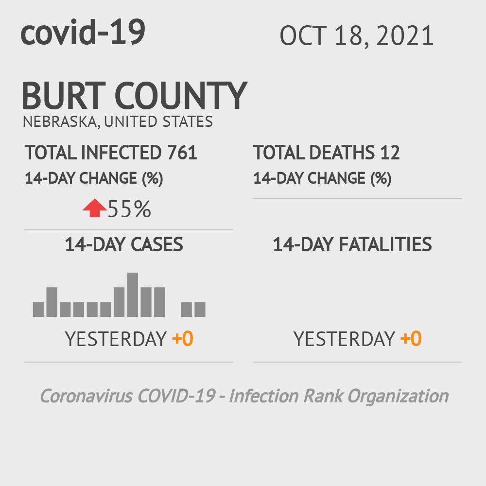 Burt County Coronavirus Covid-19 Risk of Infection on July 24, 2021