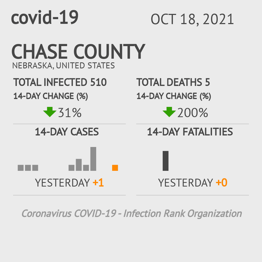 Chase County Coronavirus Covid-19 Risk of Infection on March 23, 2021