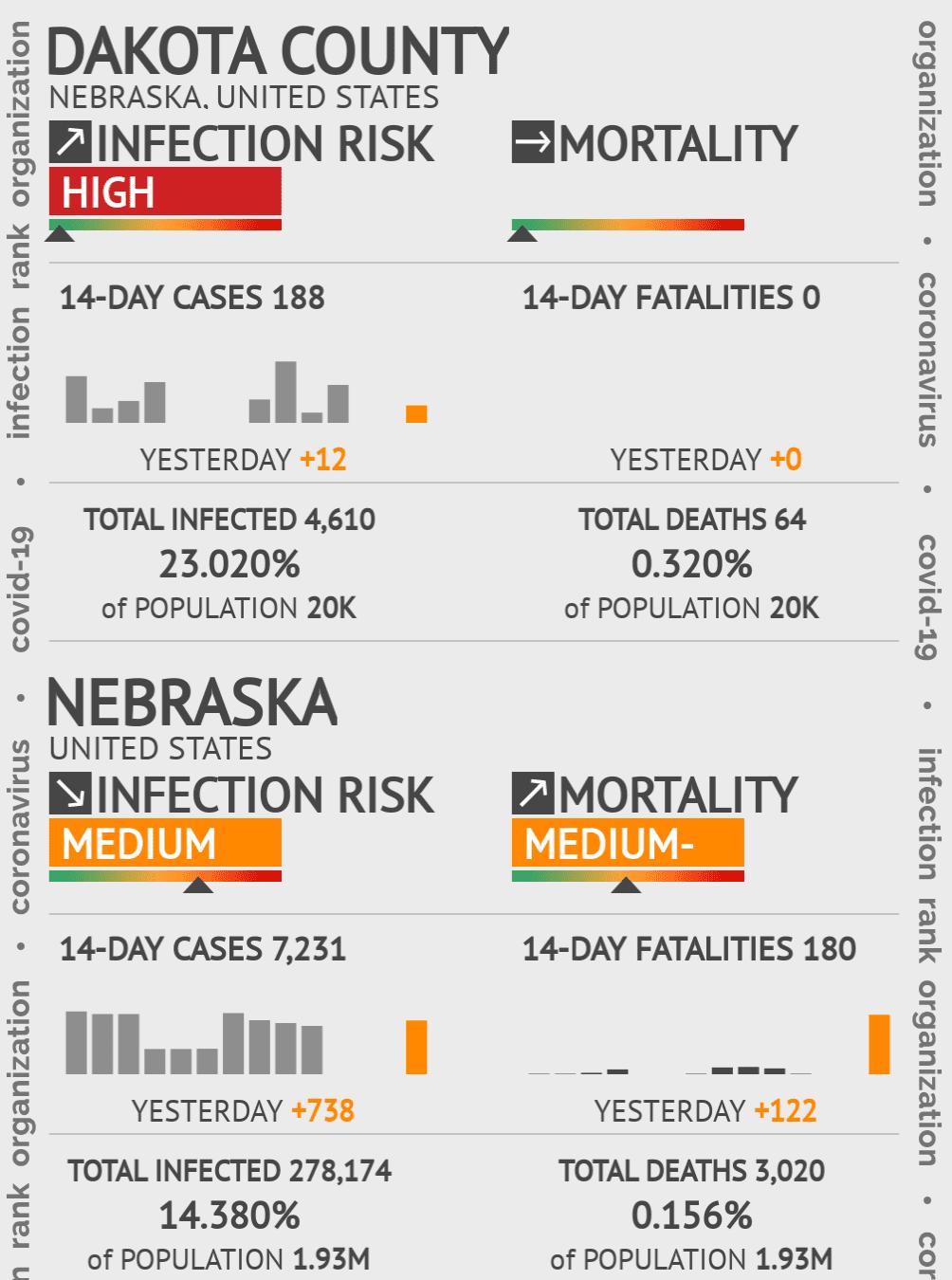 Dakota County Coronavirus Covid-19 Risk of Infection on March 23, 2021