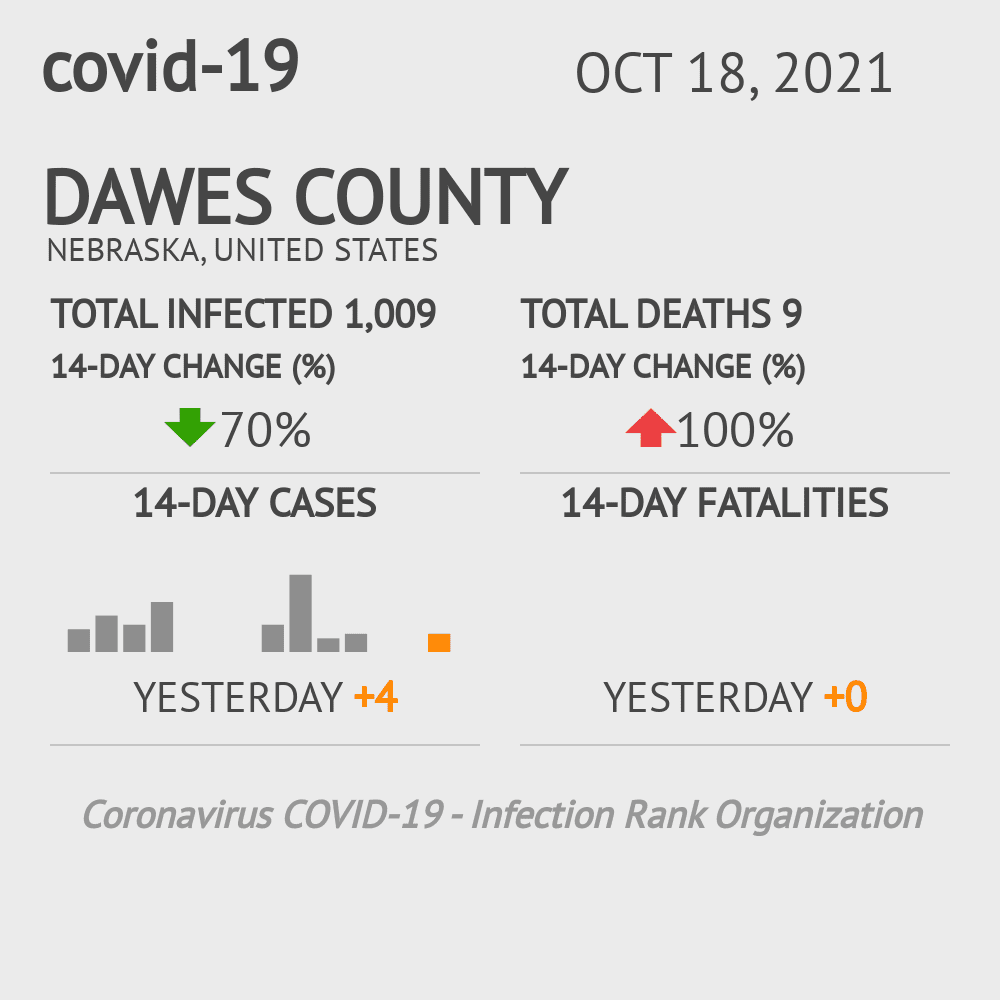 Dawes County Coronavirus Covid-19 Risk of Infection on February 28, 2021