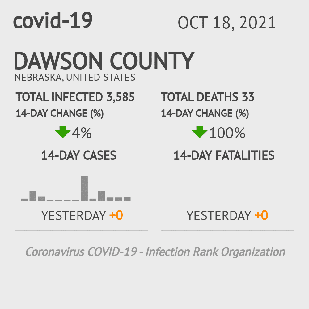 Dawson County Coronavirus Covid-19 Risk of Infection on March 23, 2021