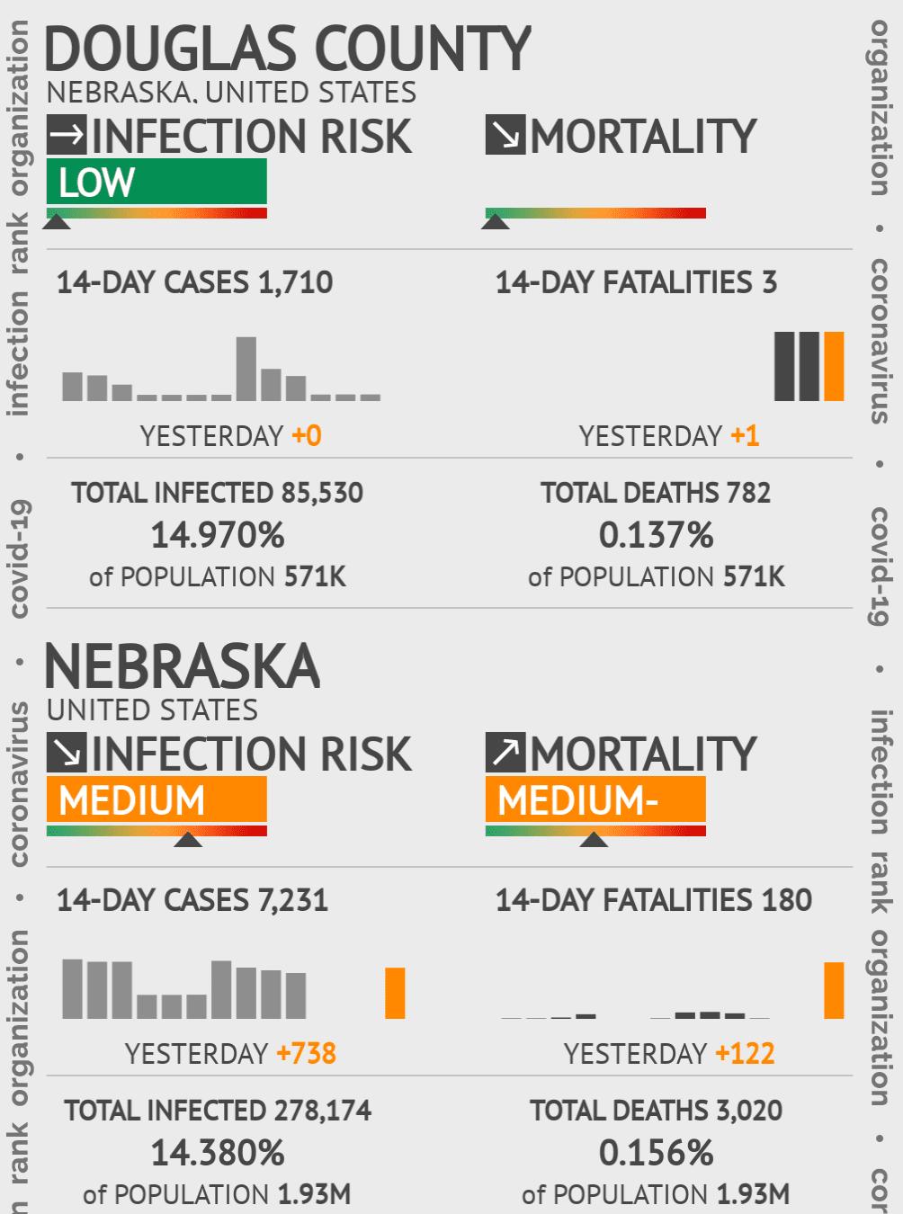 Douglas County Coronavirus Covid-19 Risk of Infection on July 24, 2021