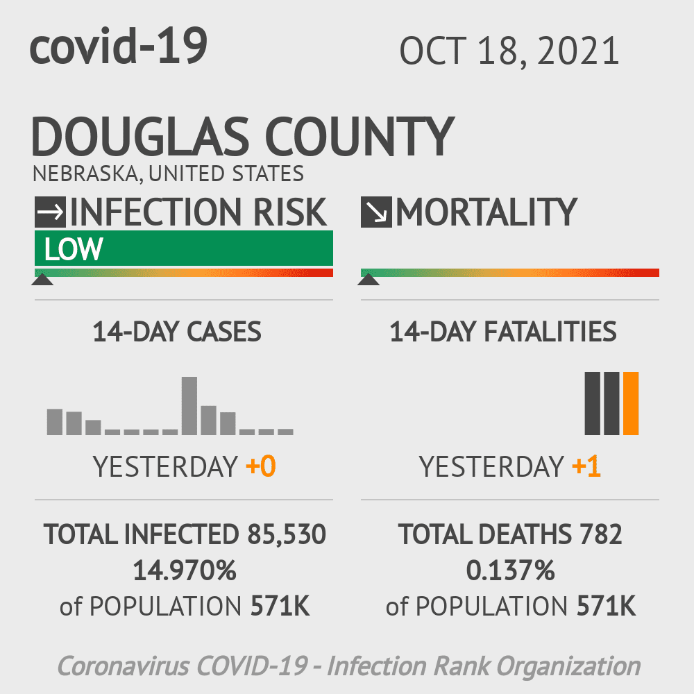 Douglas County Coronavirus Covid-19 Risk of Infection on March 23, 2021