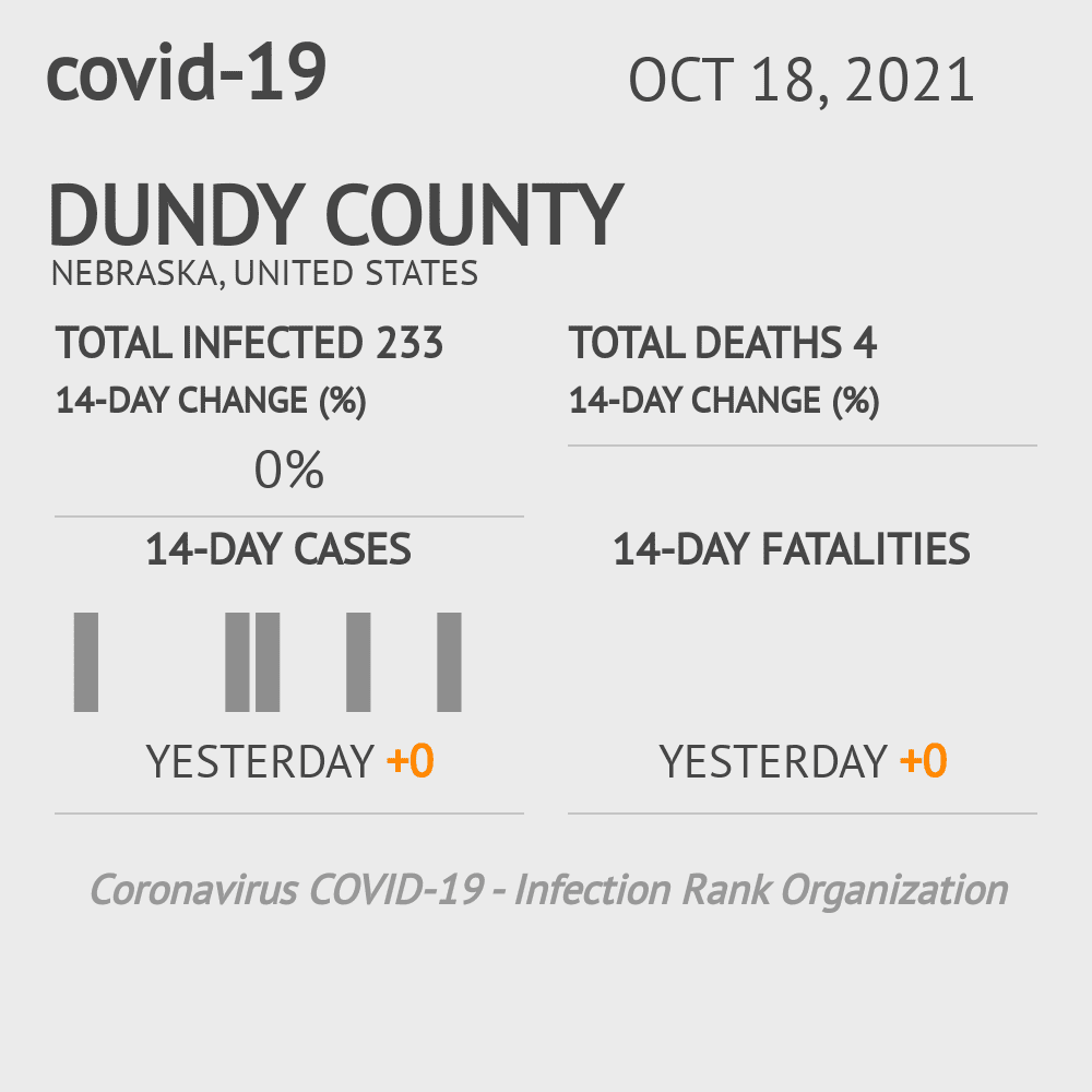 Dundy County Coronavirus Covid-19 Risk of Infection on July 24, 2021