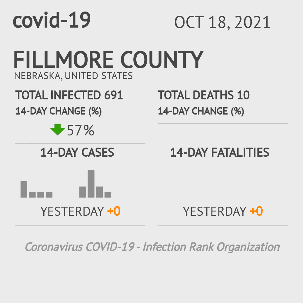 Fillmore County Coronavirus Covid-19 Risk of Infection on March 23, 2021