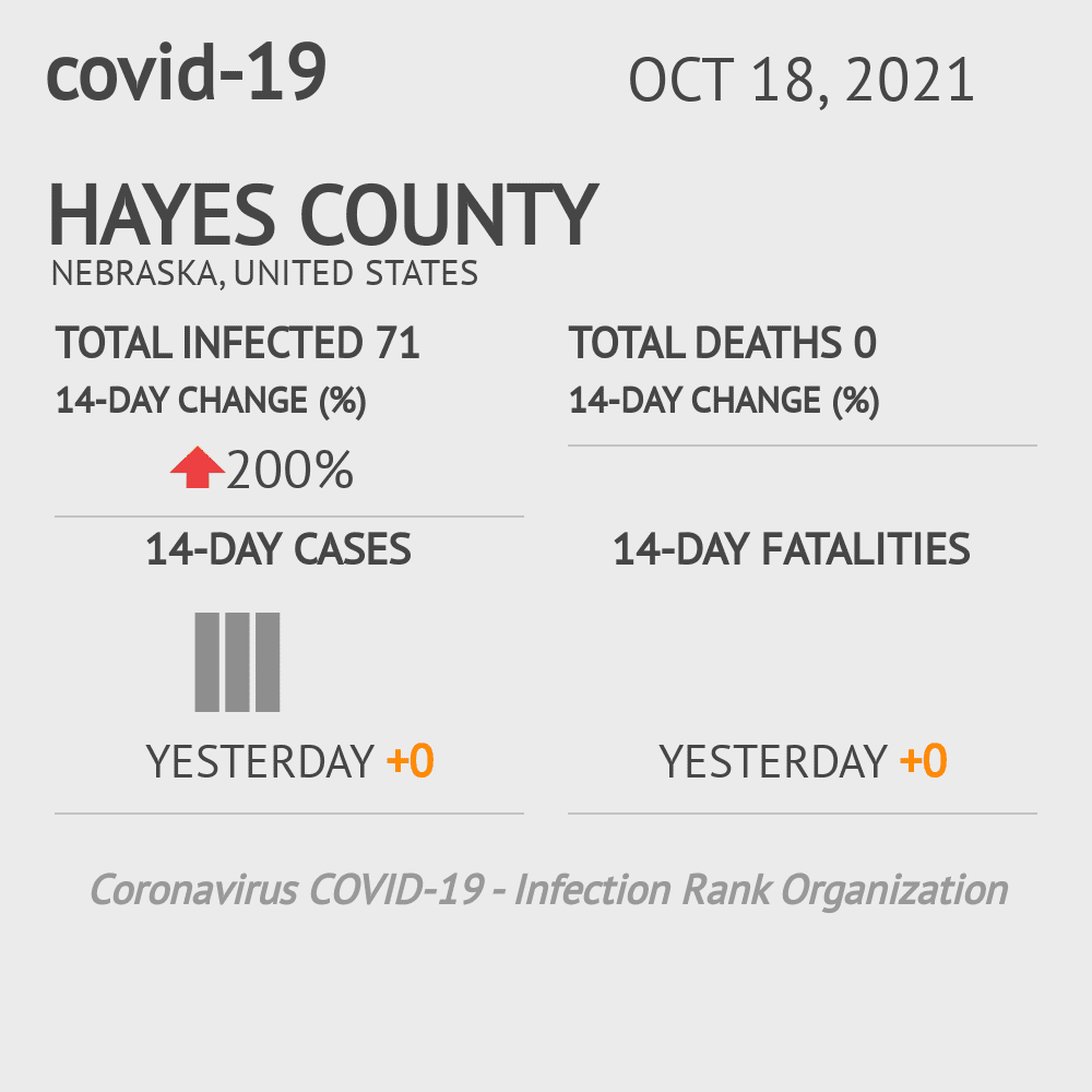 Hayes County Coronavirus Covid-19 Risk of Infection on March 06, 2021