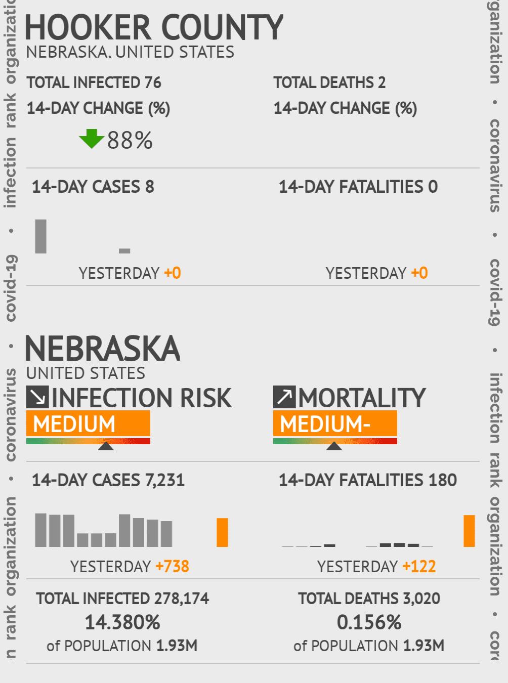 Hooker County Coronavirus Covid-19 Risk of Infection on July 24, 2021