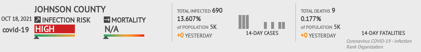 Johnson County Coronavirus Covid-19 Risk of Infection on March 03, 2021