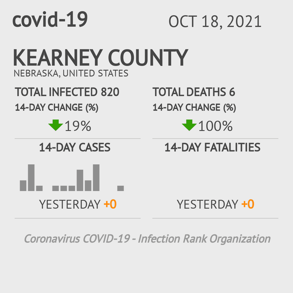 Kearney County Coronavirus Covid-19 Risk of Infection on February 25, 2021