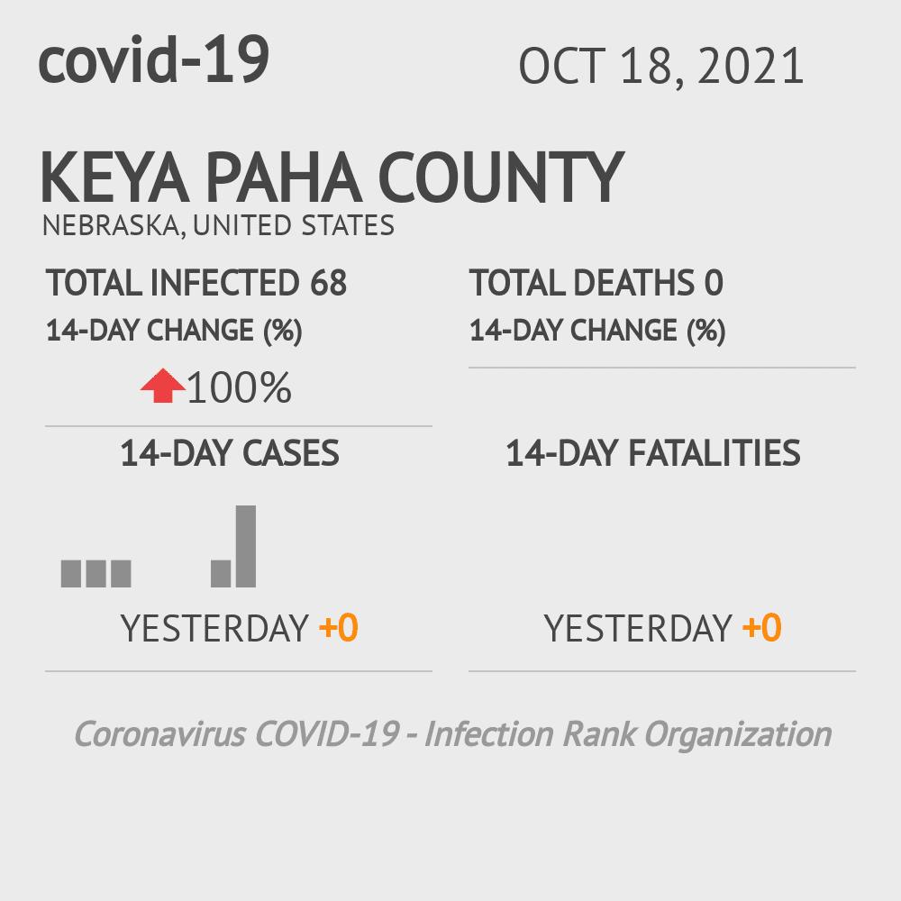 Keya Paha County Coronavirus Covid-19 Risk of Infection on July 24, 2021