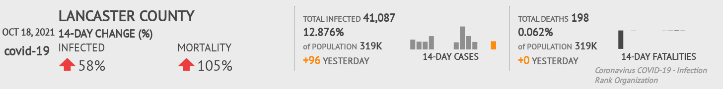 Lancaster County Coronavirus Covid-19 Risk of Infection on March 23, 2021
