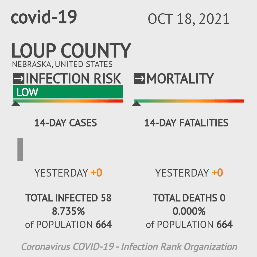 Loup County Coronavirus Covid-19 Risk of Infection on July 24, 2021