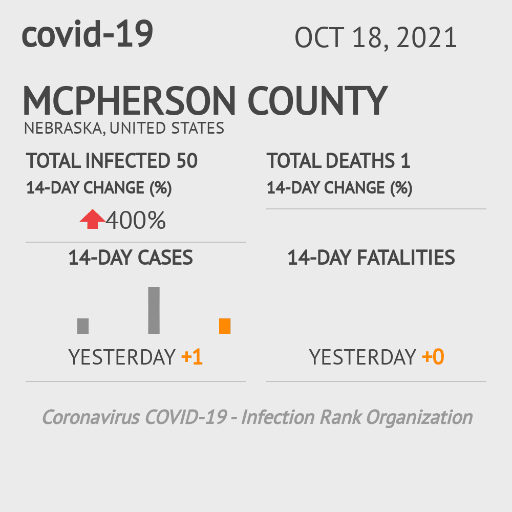 McPherson County Coronavirus Covid-19 Risk of Infection on July 24, 2021