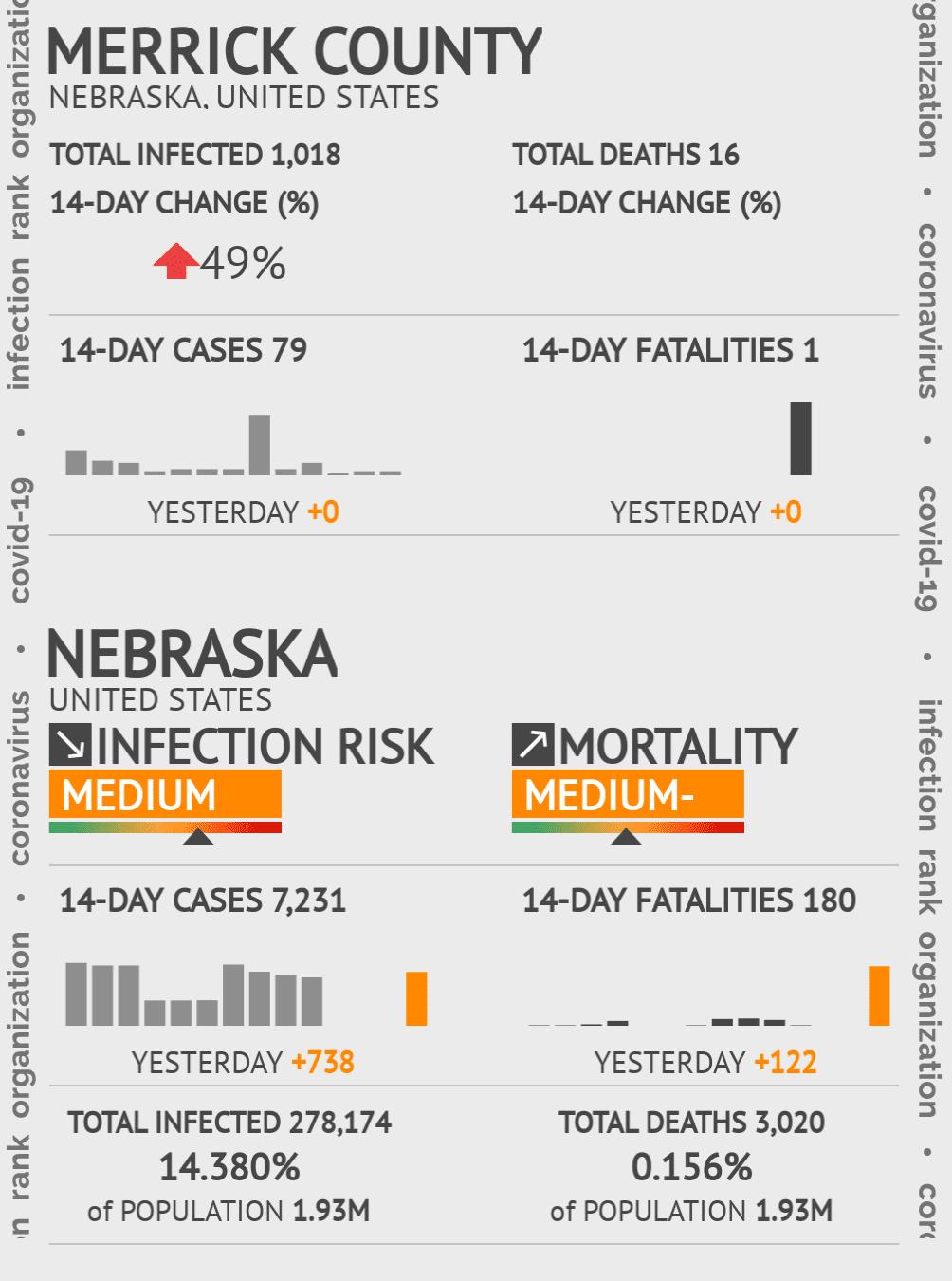 Merrick County Coronavirus Covid-19 Risk of Infection on July 24, 2021