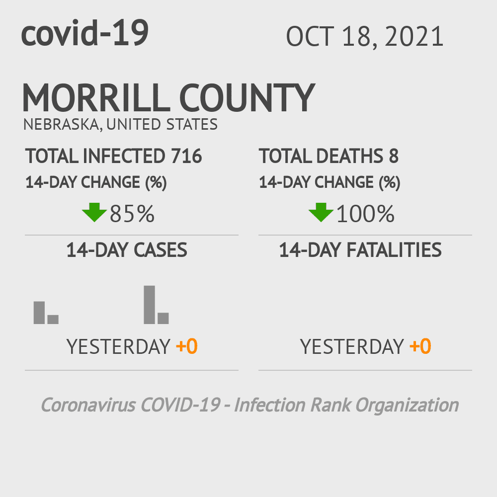 Morrill County Coronavirus Covid-19 Risk of Infection on March 02, 2021