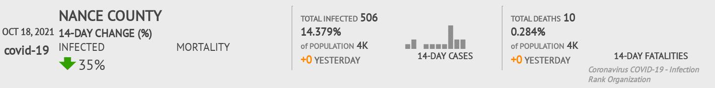 Nance County Coronavirus Covid-19 Risk of Infection on July 24, 2021