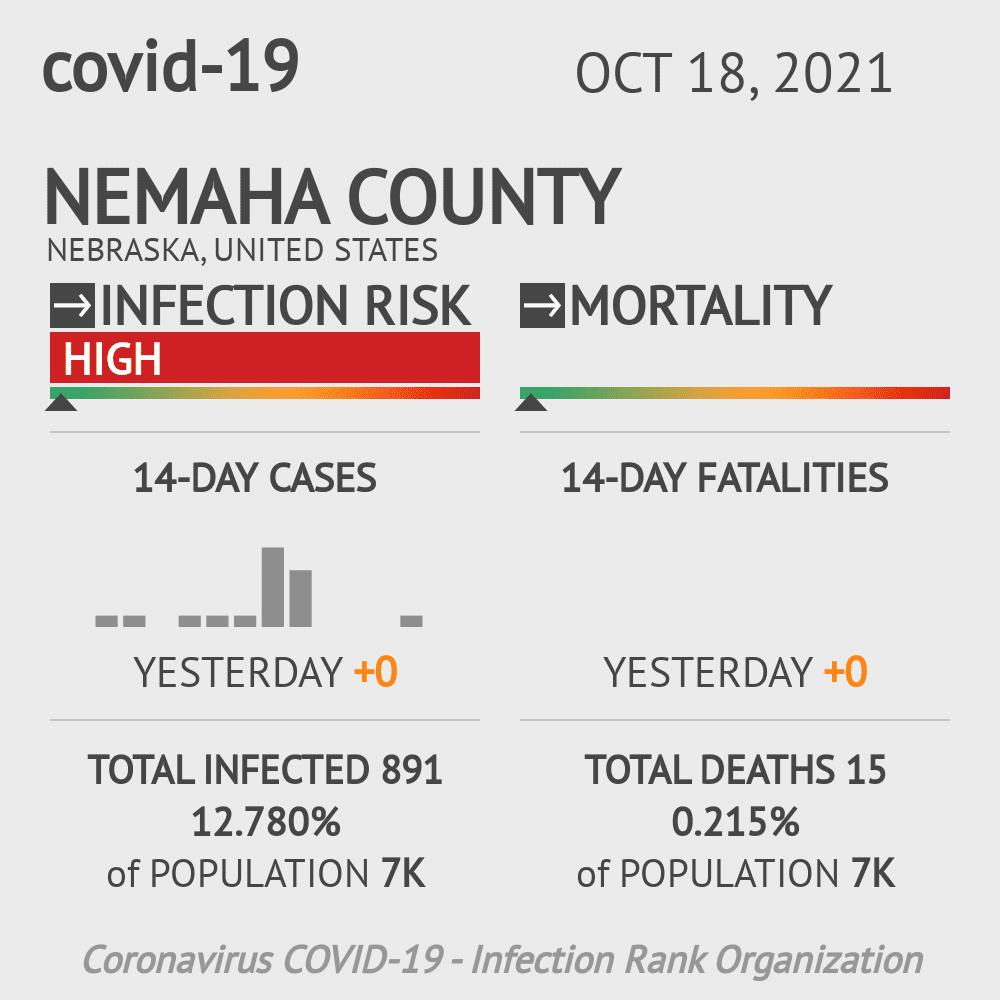 Nemaha County Coronavirus Covid-19 Risk of Infection on July 24, 2021