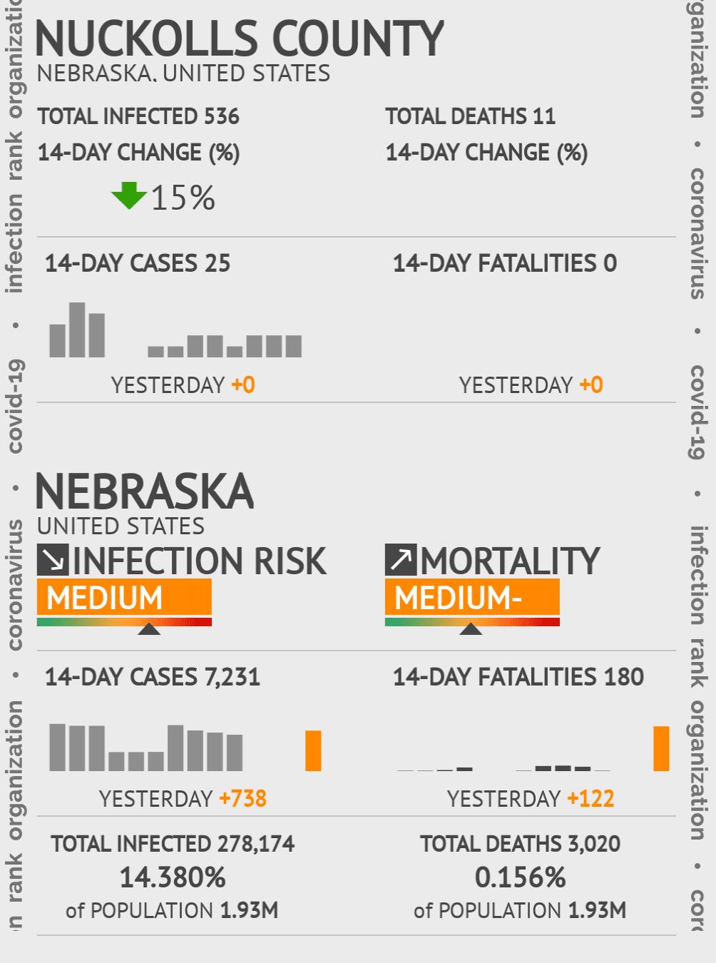 Nuckolls County Coronavirus Covid-19 Risk of Infection on July 24, 2021