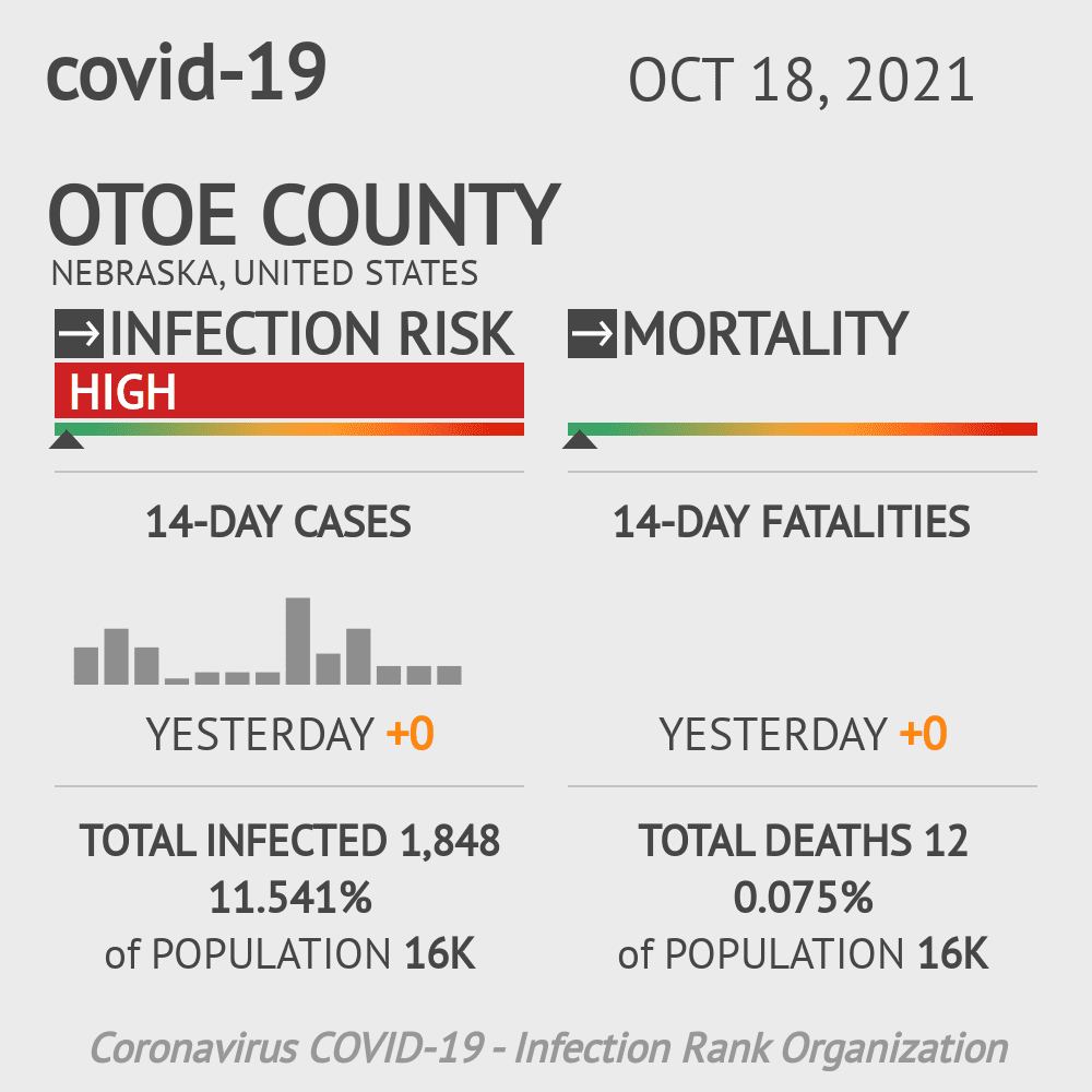 Otoe County Coronavirus Covid-19 Risk of Infection on March 04, 2021