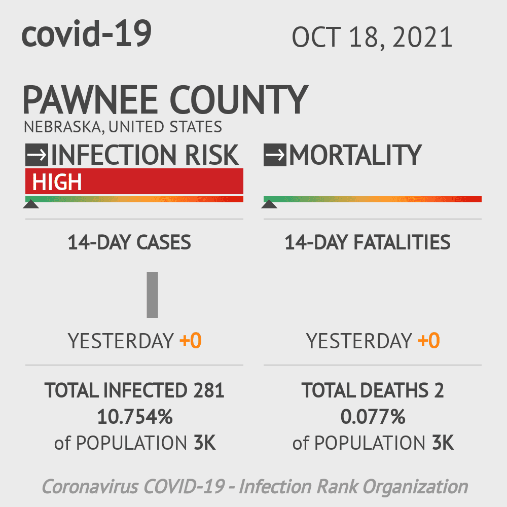 Pawnee County Coronavirus Covid-19 Risk of Infection on March 23, 2021