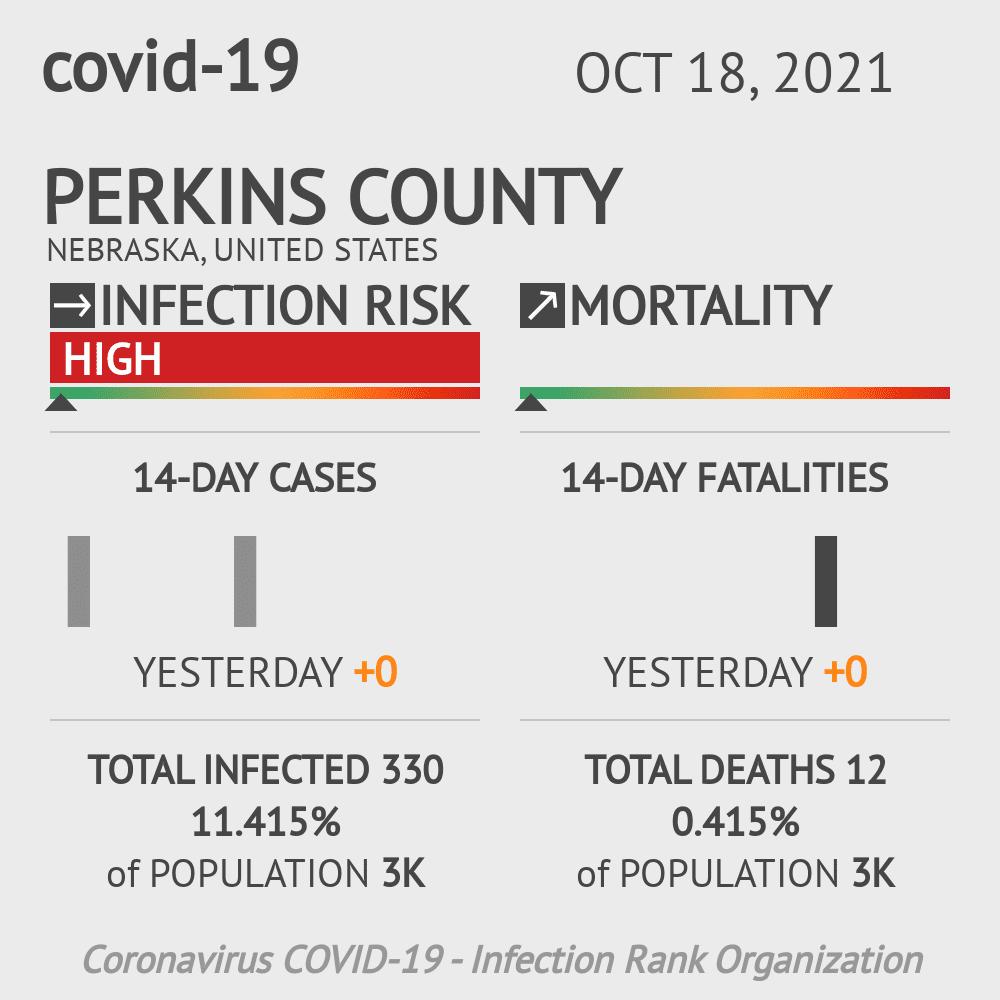 Perkins County Coronavirus Covid-19 Risk of Infection on February 26, 2021