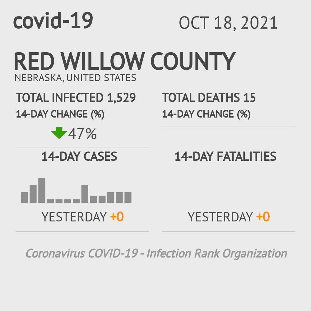 Red Willow County Coronavirus Covid-19 Risk of Infection on July 24, 2021