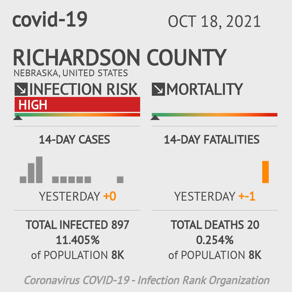 Richardson County Coronavirus Covid-19 Risk of Infection on March 05, 2021
