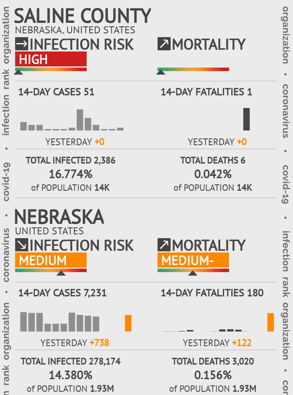 Saline County Coronavirus Covid-19 Risk of Infection on February 28, 2021