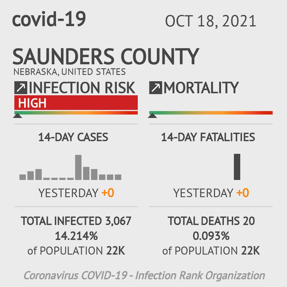 Saunders County Coronavirus Covid-19 Risk of Infection on July 24, 2021