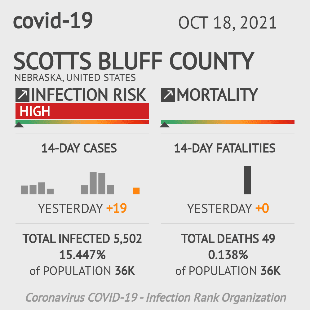Scotts Bluff County Coronavirus Covid-19 Risk of Infection on February 26, 2021