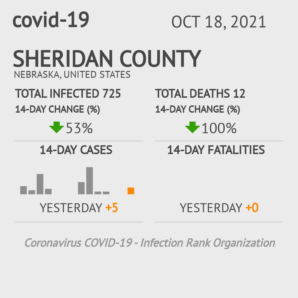 Sheridan County Coronavirus Covid-19 Risk of Infection on March 23, 2021