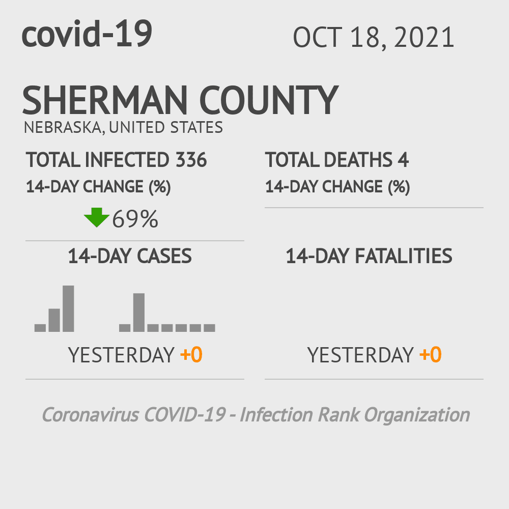 Sherman County Coronavirus Covid-19 Risk of Infection on February 27, 2021