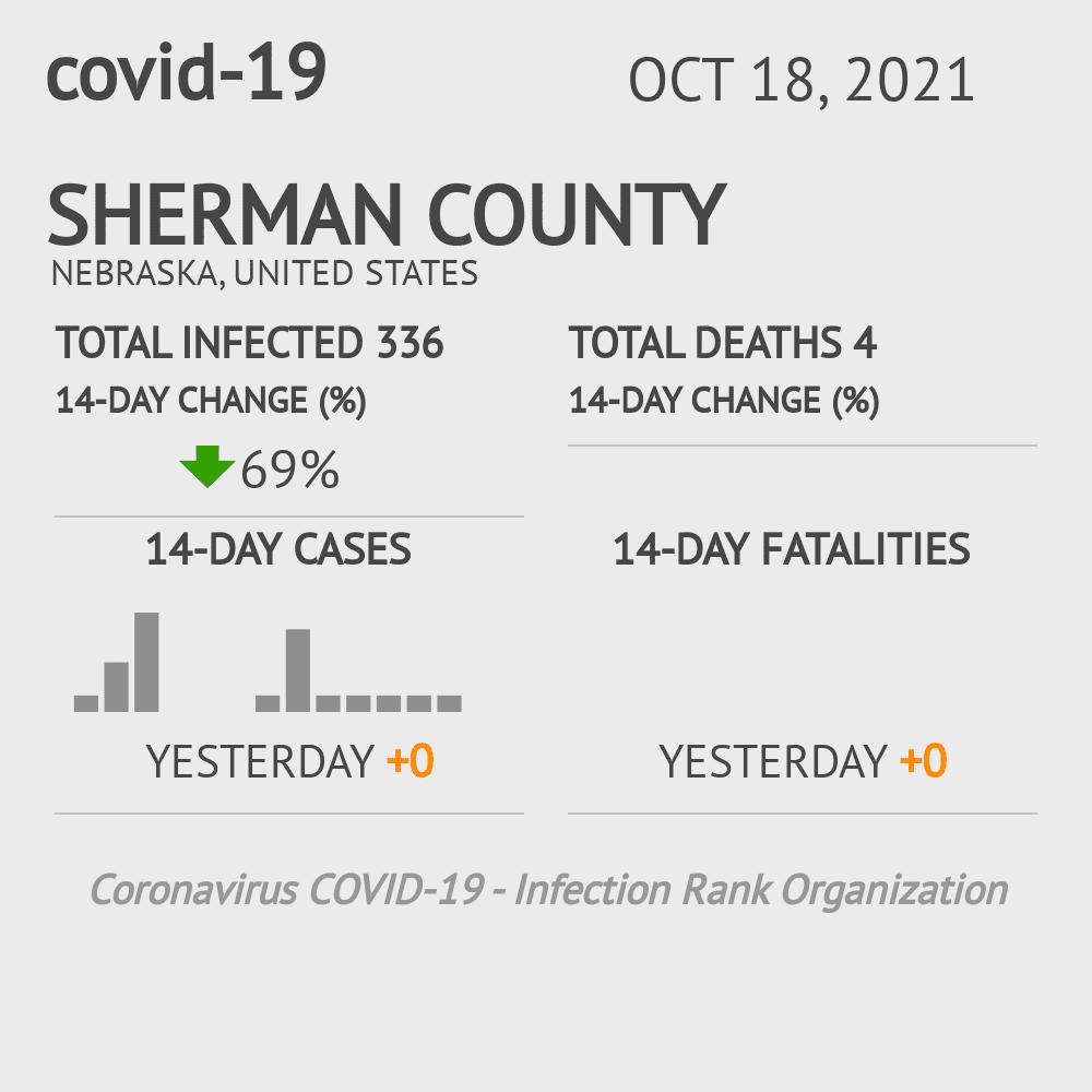 Sherman County Coronavirus Covid-19 Risk of Infection on July 24, 2021