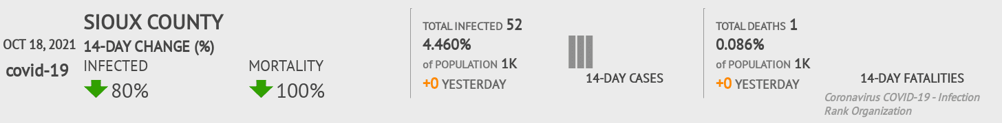 Sioux County Coronavirus Covid-19 Risk of Infection on July 24, 2021
