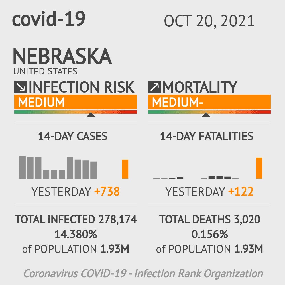 Nebraska Coronavirus Covid-19 Risk of Infection Update for 93 Counties on March 04, 2021