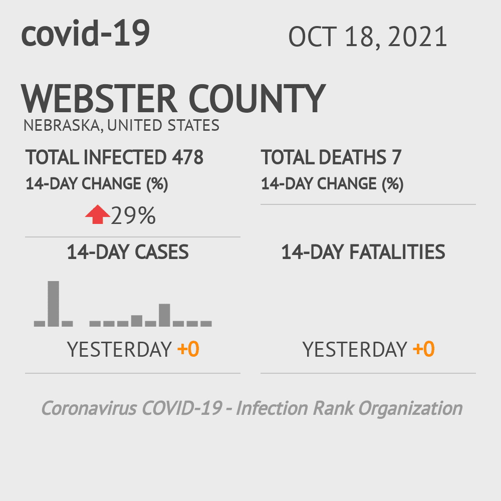 Webster County Coronavirus Covid-19 Risk of Infection on July 24, 2021